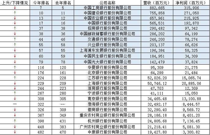 揭秘中国500强!银行、保险上榜的有多少?
