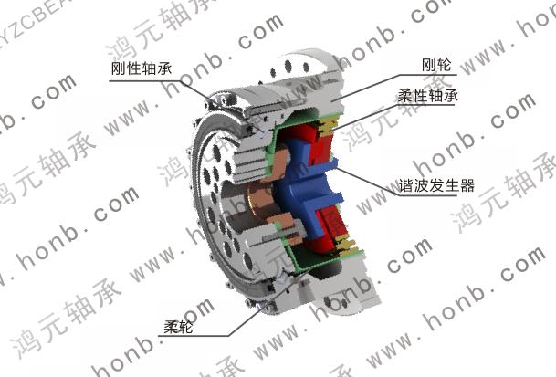 HYR柔性轴承在机器人减速器中的应用