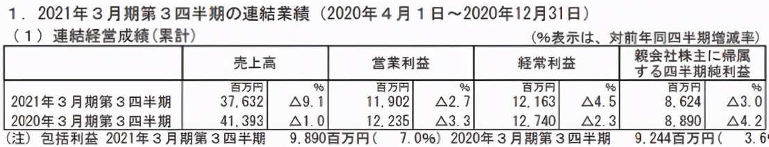 日本四大动画公司最新业绩:鬼灭之刃难挽东宝颓势