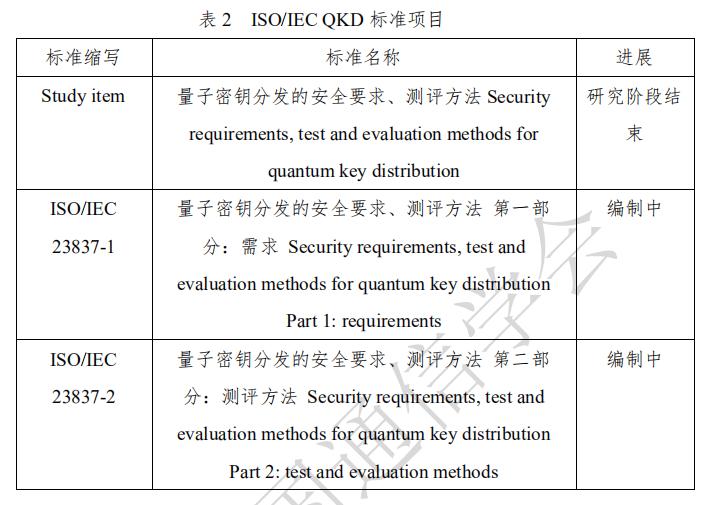 量子保密通信技术发展及应用前沿报告2020