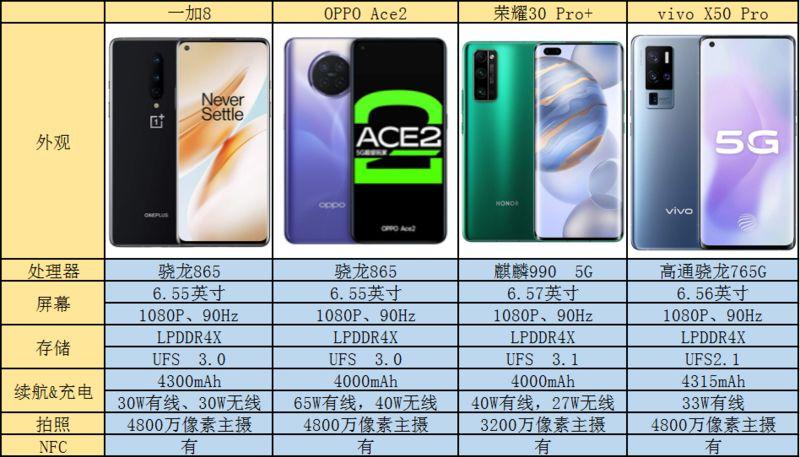 5G手机哪款好?最值得入手的5G手机大对决