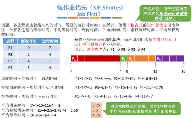 操作系统基础22-最短作业优先(SJF)调度算法
