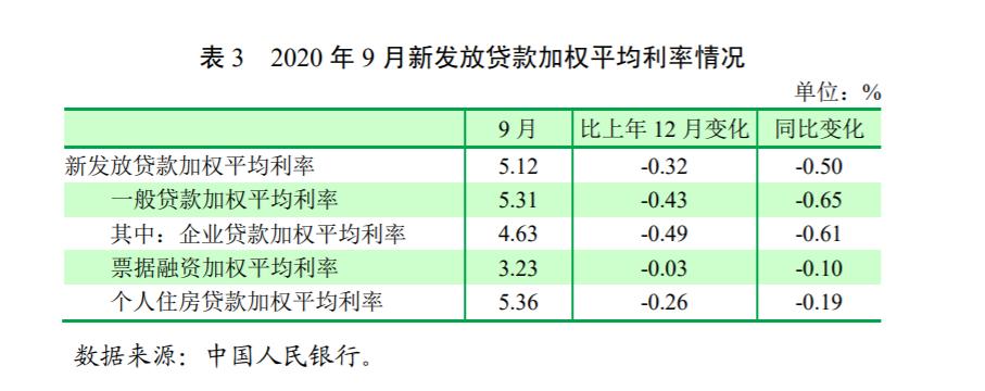 """貸款利率反轉,國家隊撤離樓市,央媒""""四字""""定義房地產(圖3)"""