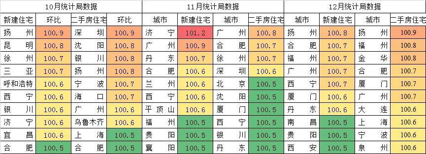 注意!广州、上海、深圳、北京房价上涨都在加速
