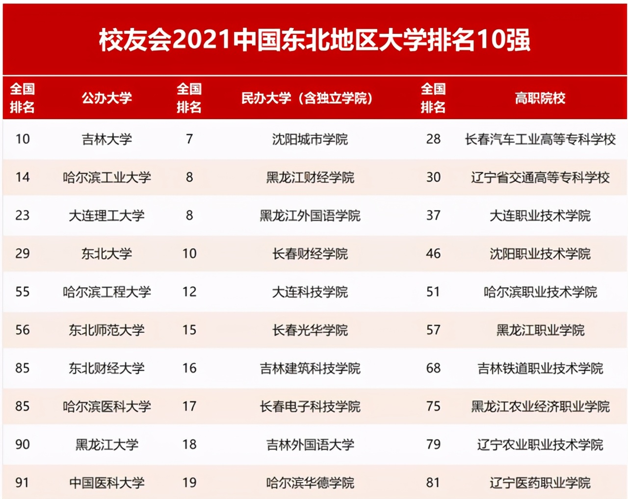 东北三省名校排名,大连理工第三名,哈工大和吉大谁更值得第一?