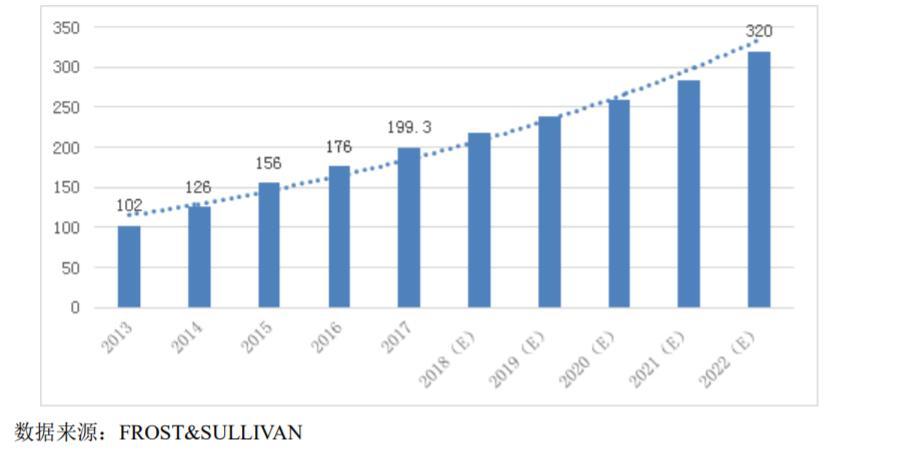 """医用内窥镜""""一哥""""IPO在即!60%营收依赖美国第一大客户"""