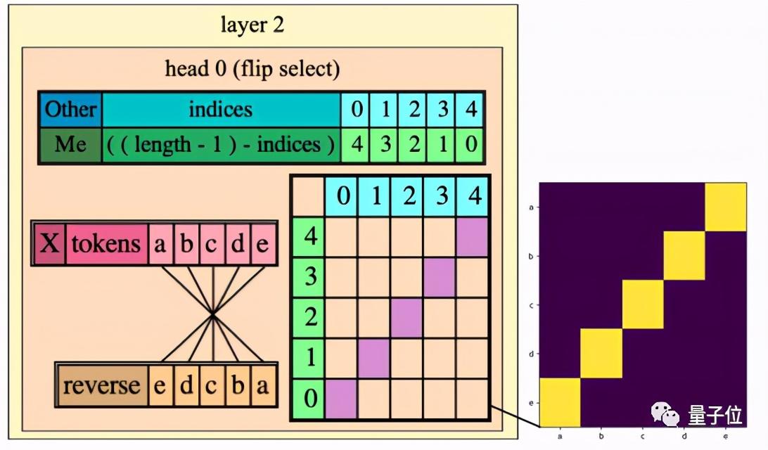 3行代码就能可视化Transformer的奥义   开源