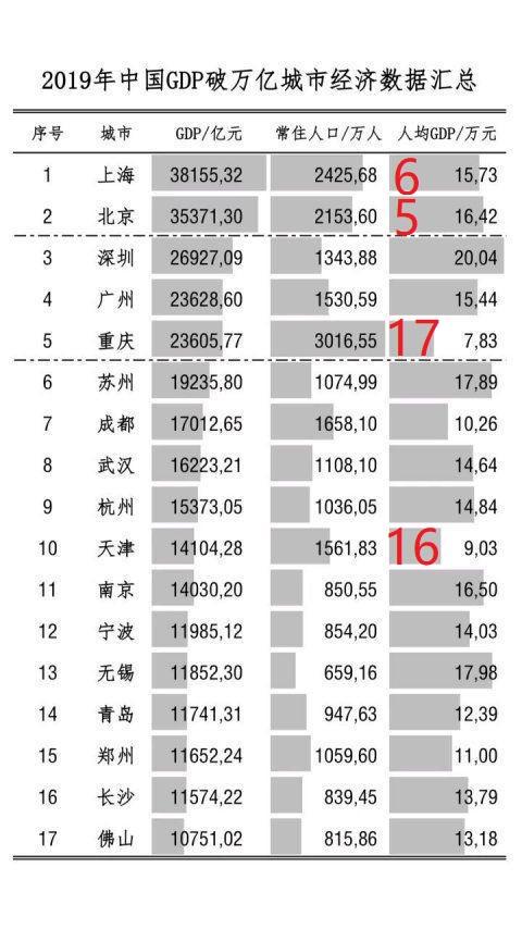 17个万亿GDP城市:人均GDP北京第5、上海第6、天津第16、重庆第17