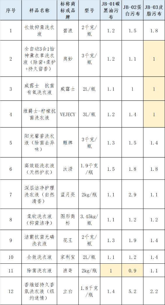 广州消委会测评12款洗衣液:雕牌检出禁用物,威露士去污一般