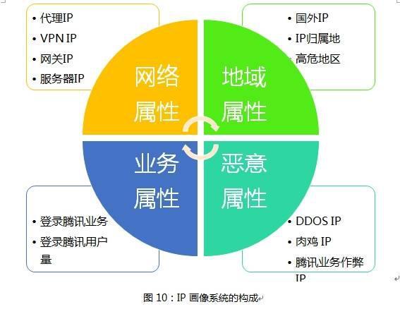 腾讯内部防刷架构:基于用户画像大数据的电商防刷架构「转」