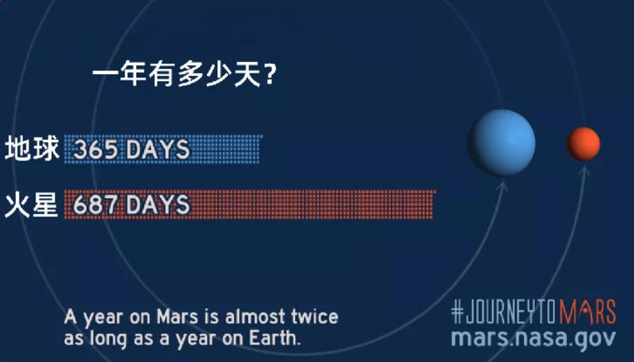 关于火星,我们应该了解的十条数据