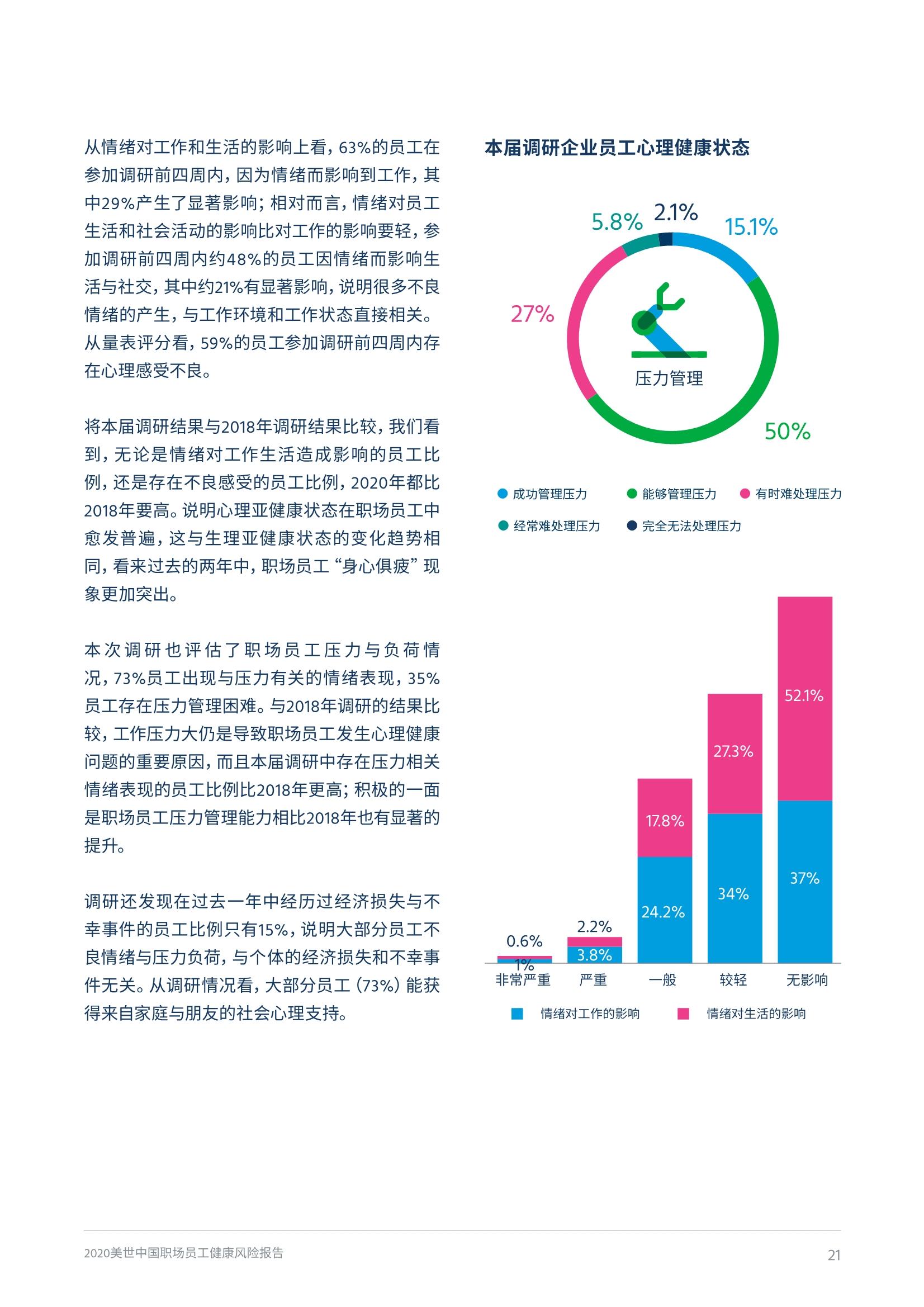 2020中国职场员工健康风险报告
