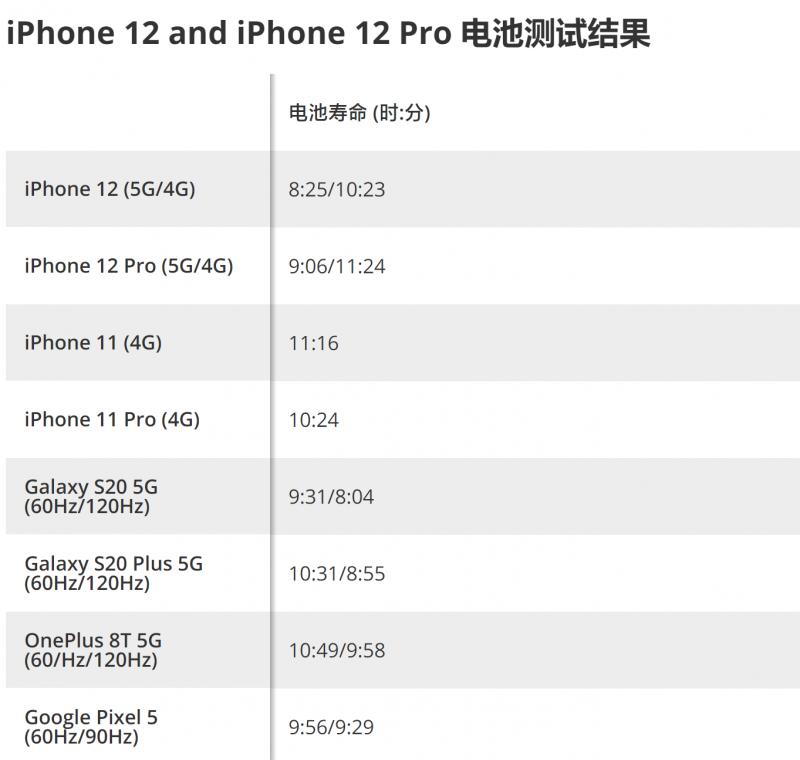 iPhone12值不值得入手购买,看续航测试、电池、5G基带全曝光