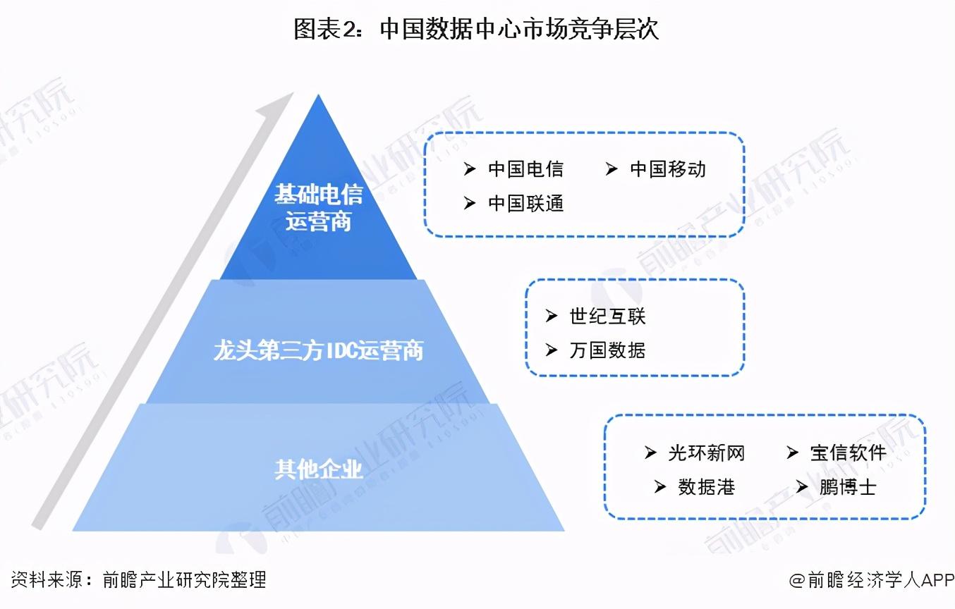 「行业深度」洞察2021:中国数据中心行业竞争格局及市场份额分析