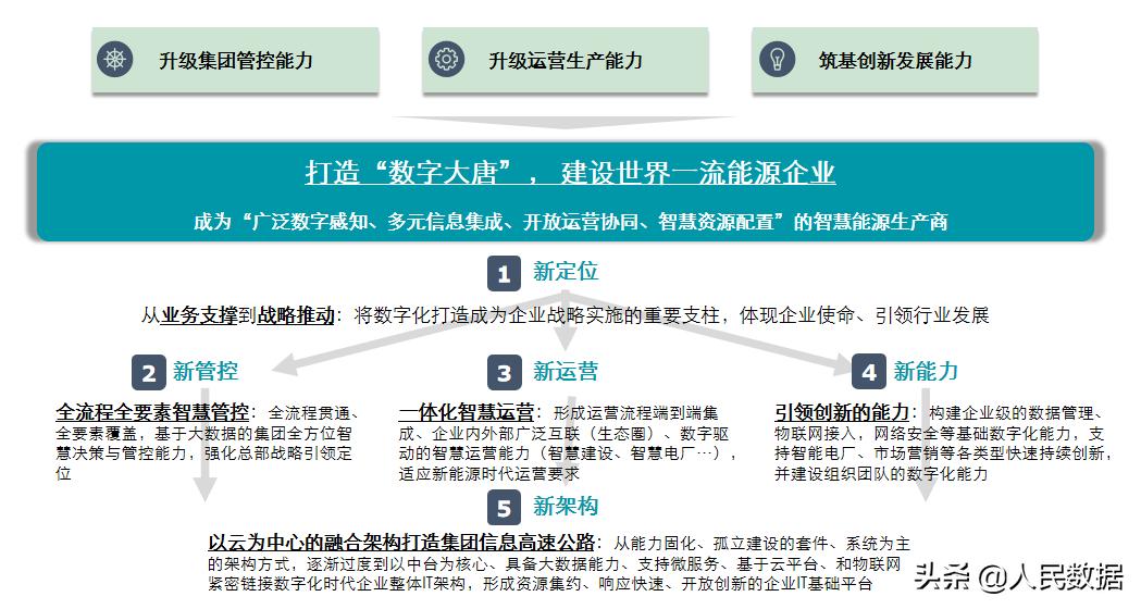 中国大唐:加速数字化转型,培育优质发展新动能