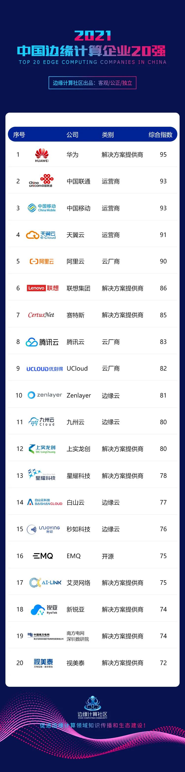 2021中国边缘计算企业20强