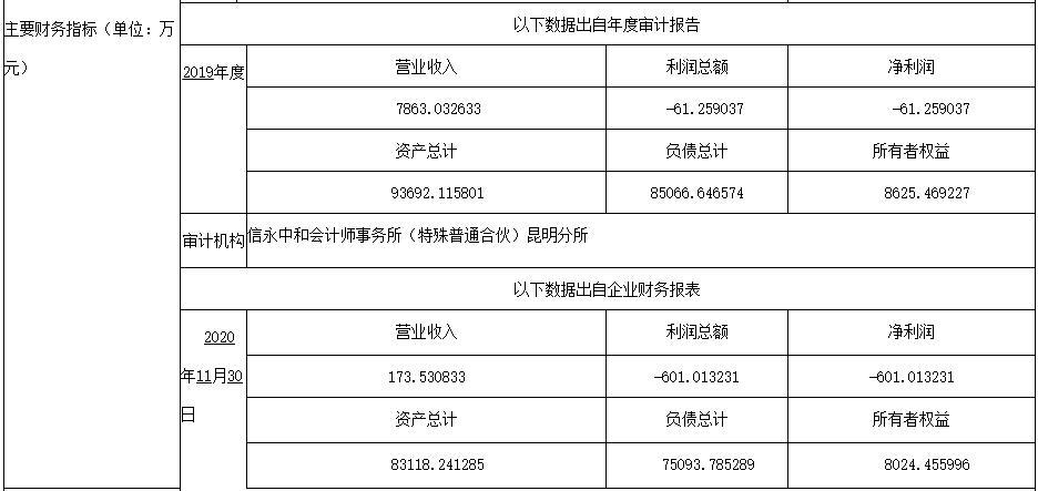 云南建投拟出让旗下公司股权,大理满江热销楼盘不要了吗?