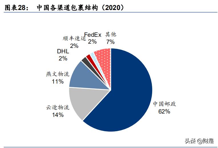 """跨境电商物流行业研究报告:如何寻找跨境领域的""""三通一达""""?"""