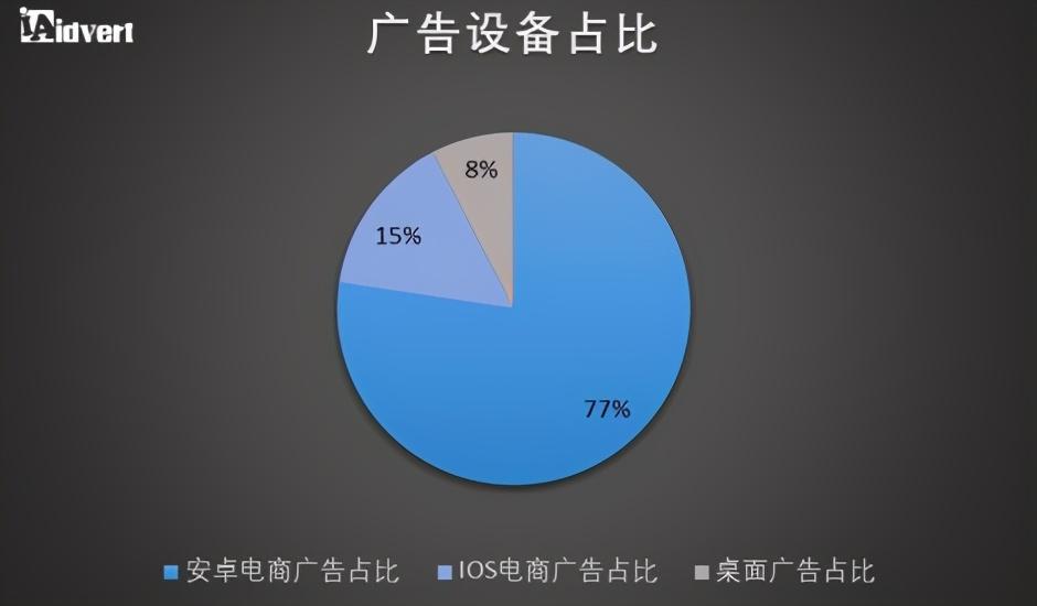东南亚电商消费者消费行为研究报告