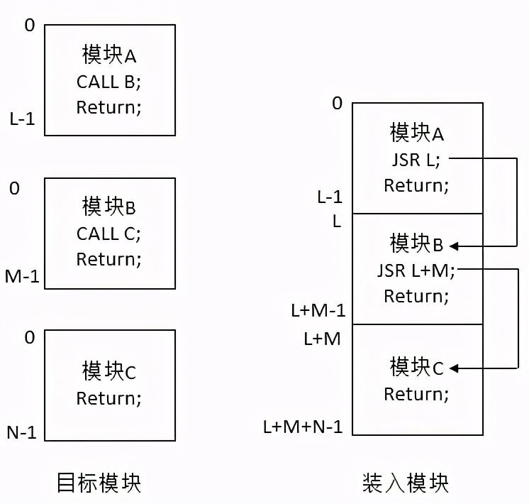 操作系统基础27-存储器管理