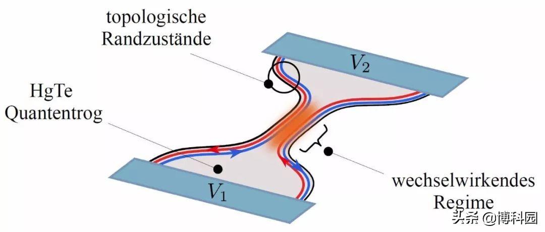 信息技术的革新!第一次成功地为拓扑绝缘体,构建出量子点接触