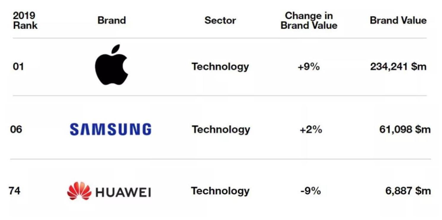 为何要网民们认可三星、iPhone比华为公司强,就那麼的难呢?