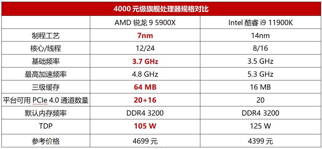 4000元旗舰处理器PK!12核锐龙9全能制霸