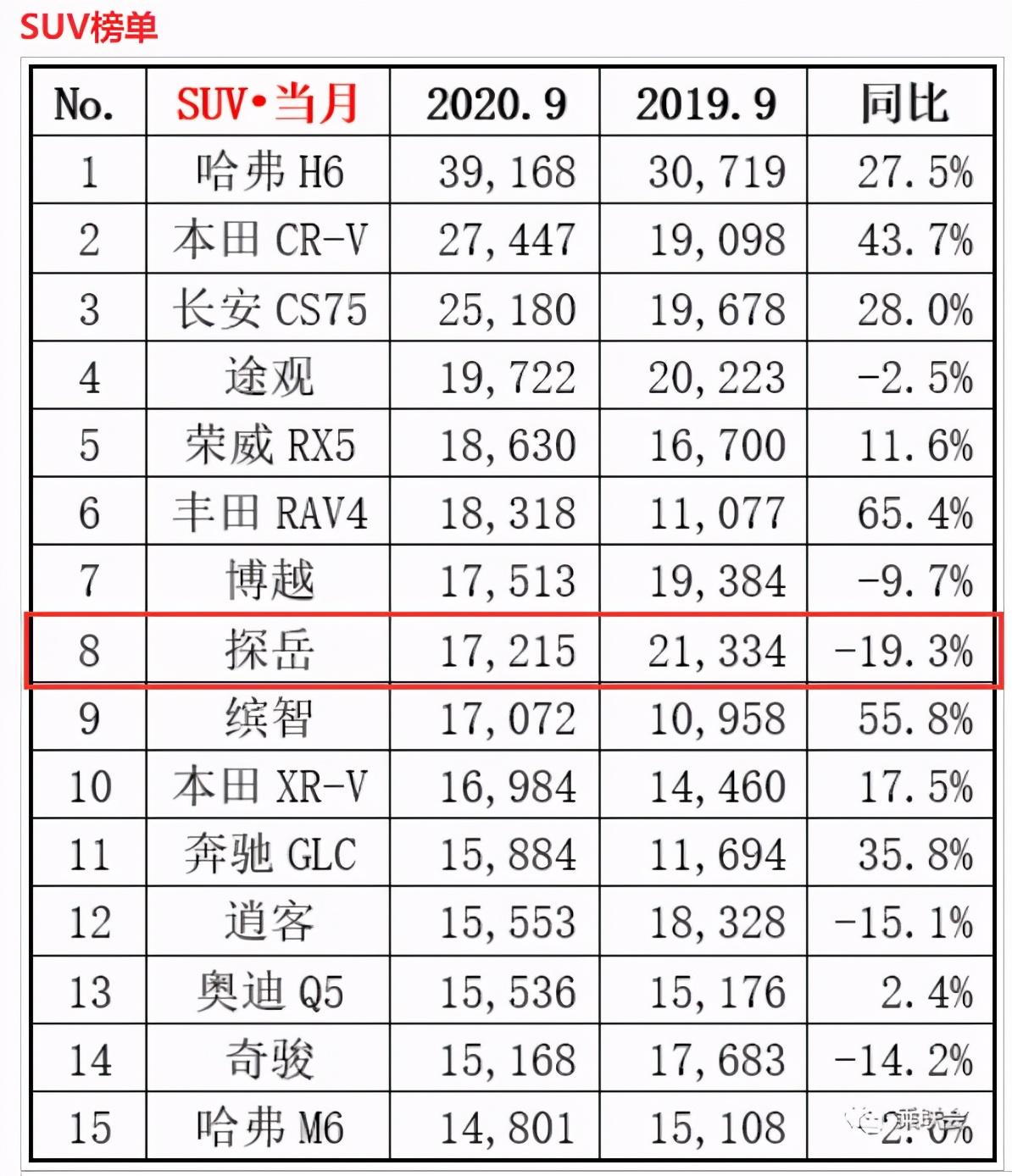 逆势下滑19.3%,领跌销量TOP15,大众探岳或走下神坛?