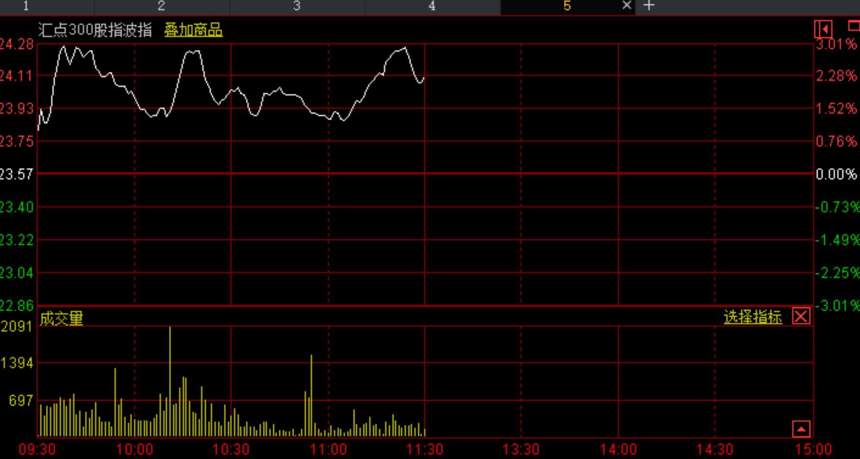 周四股市午评:指数窄幅震荡,下午仍会下跌?