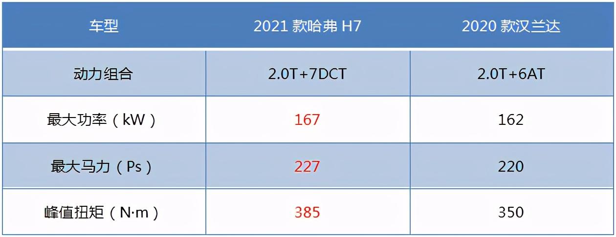 家庭出行新宠,2021款哈弗H7技术价格比拼汉兰达
