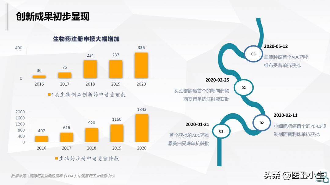 2020医药市场回顾及2021趋势研判