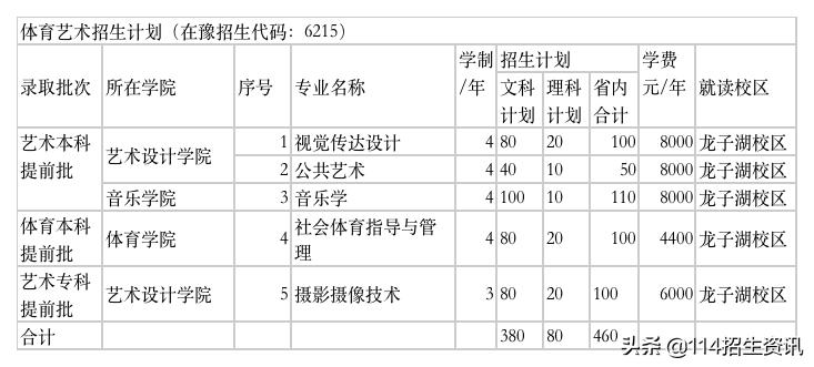 河南财政金融学院2021年普通高校招生计划