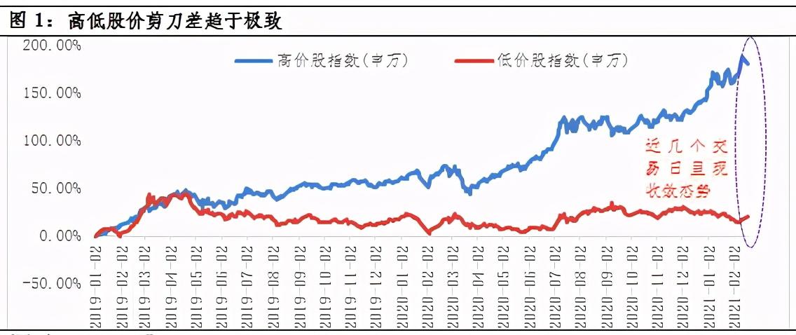 大震荡之后,低价股会顺势而为吗?