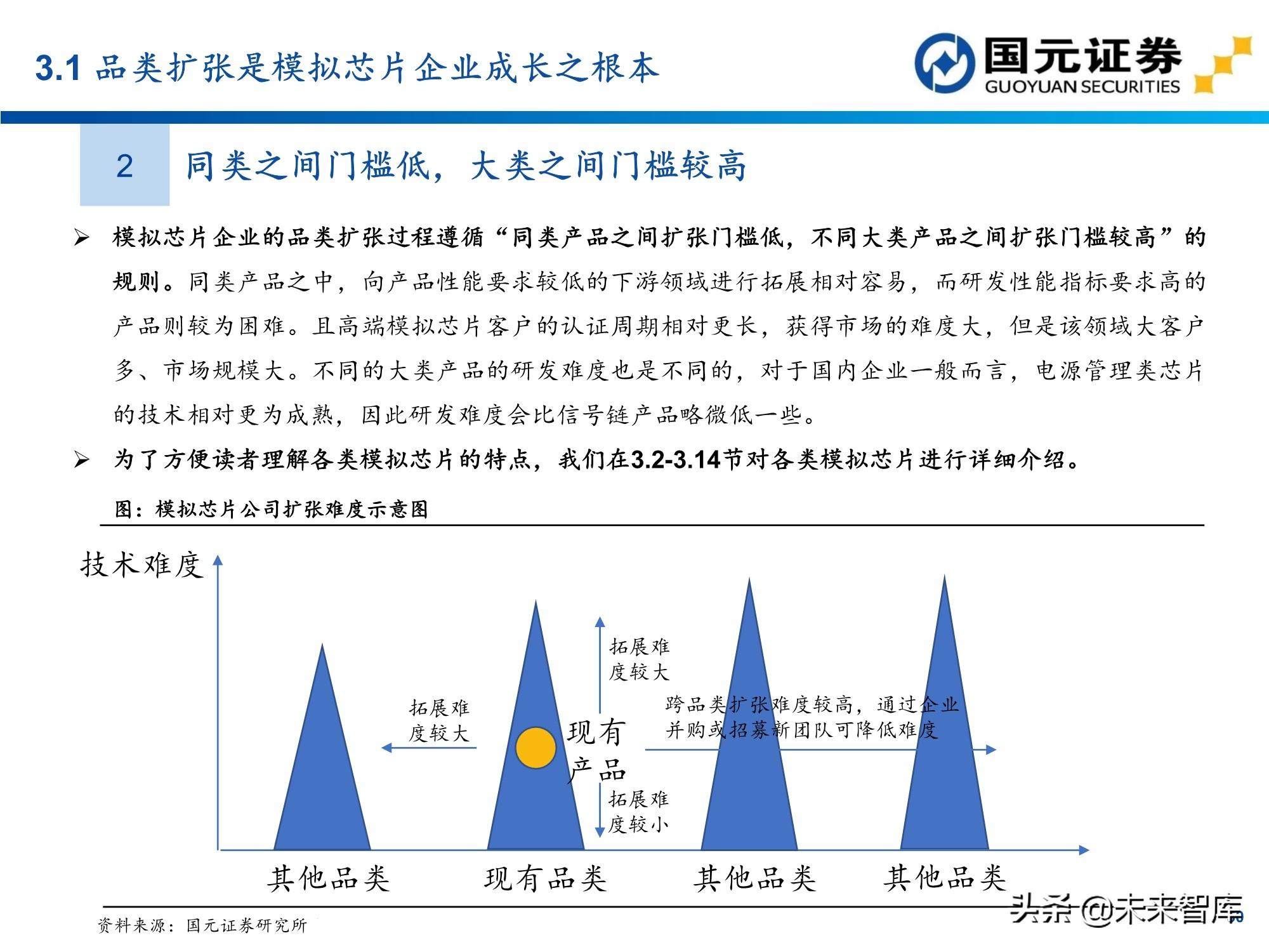 半导体行业161页深度报告:模拟芯片赛道分析