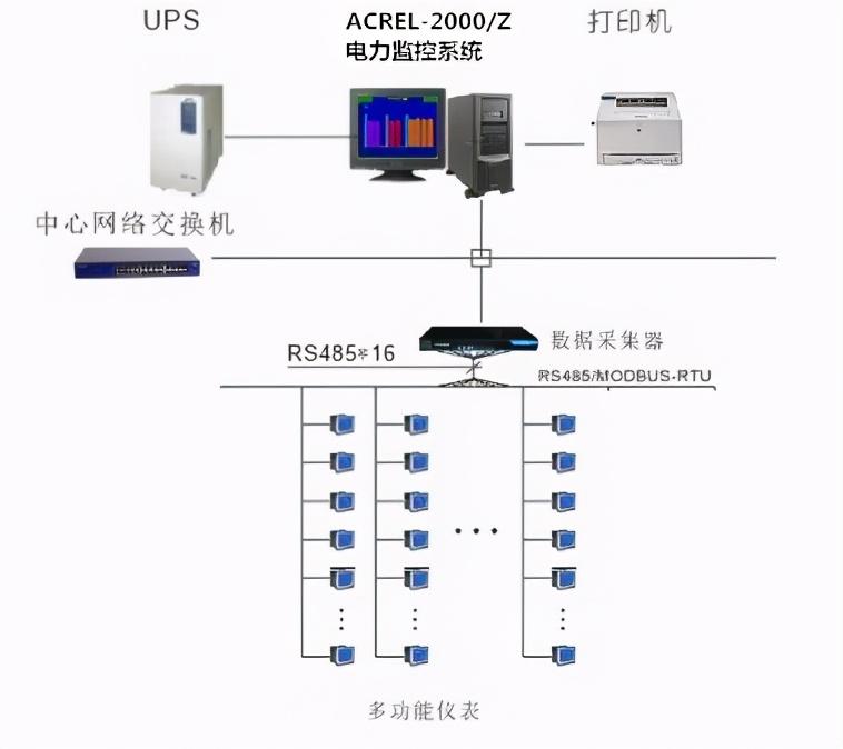 电力监控系统在余政储出2011「86」号地块的设计与应用
