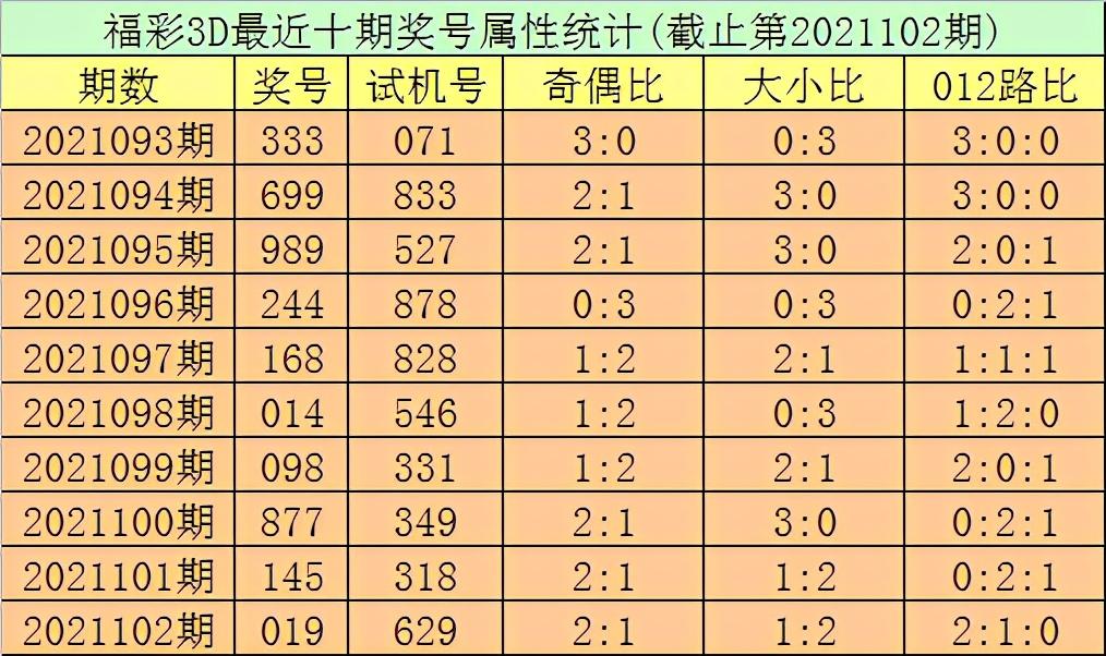 秀才2021103期福彩3D推荐:双胆参考1、4