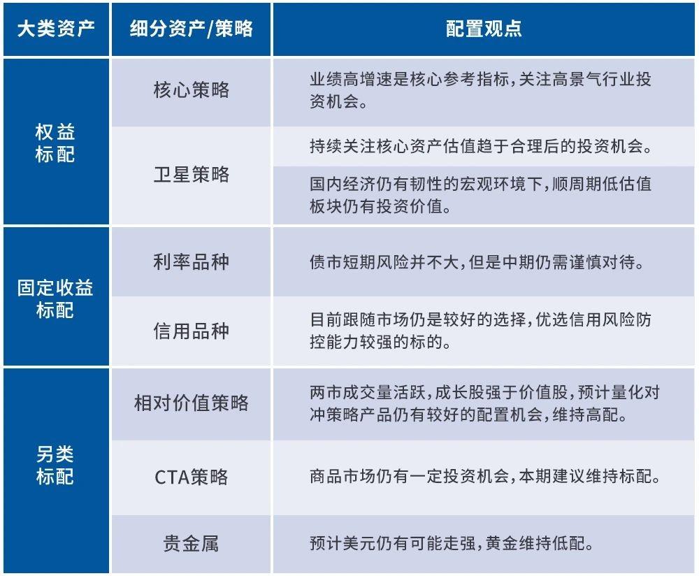 建信观点:8月资产配置观点与投资建议