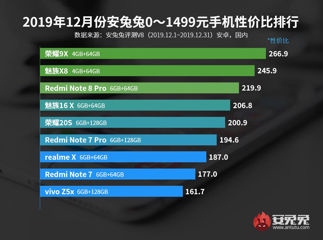 全新性价比手机排名:华为公司这款手机上完爆群英!几款710型号入选