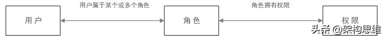 微服务网关——设计篇