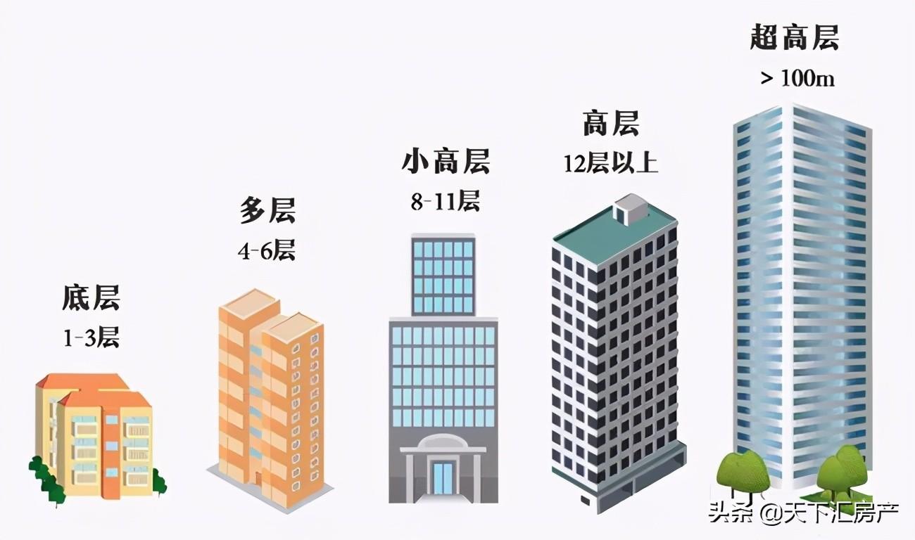 买房不知买几层?为您揭秘1-33层的优缺点,买不买房看看总没坏处