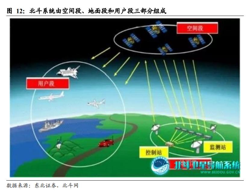 北斗导航产业深度报告:北三应用蓄势待发,军用市场将率先落地