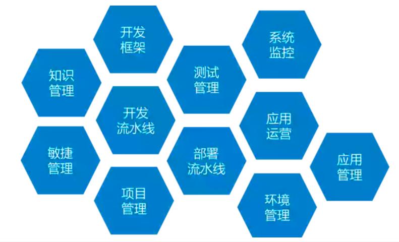中台生态:业务中台、数据中台、AI中台、研发中台、移动中台