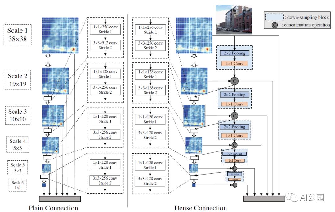 DSOD回顾:从头训练深度监督目标检测模型