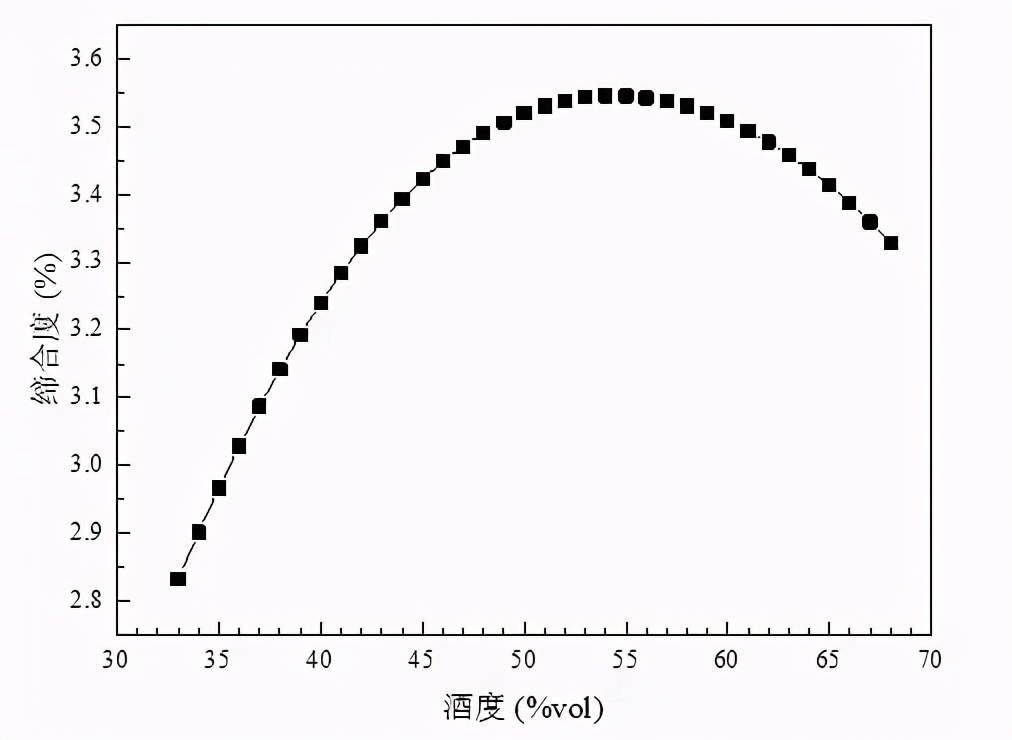 浓香酱酒白酒为何通常是52度53度?