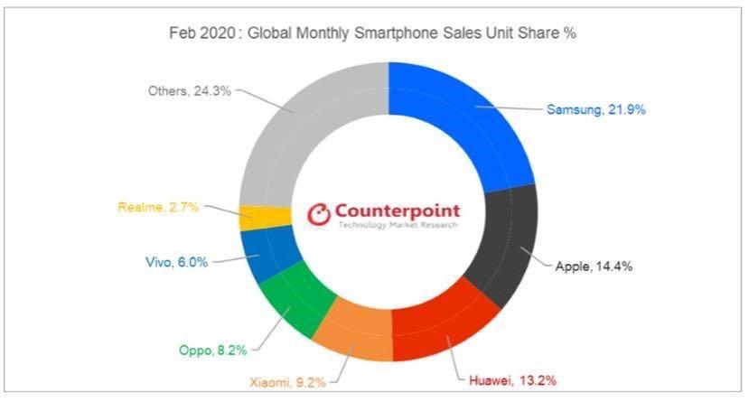 Counterpoint发布2月全世界手机行业汇报:三星排行世界第一