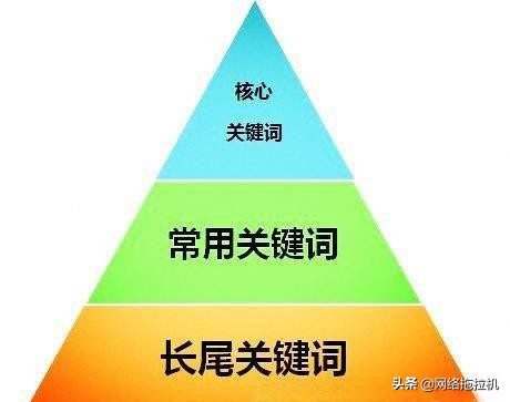 能否做好SEO优化的三大要素
