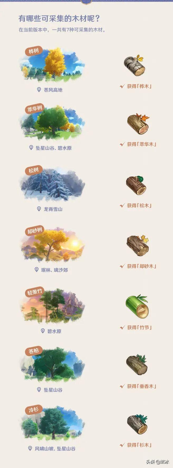 原神砍树攻略分享 原神木头材料分布一览