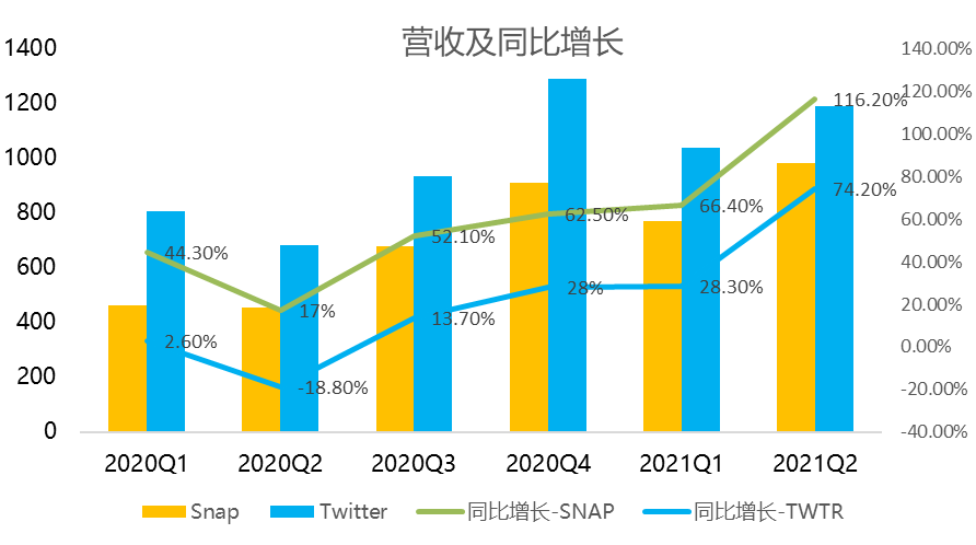 大幕拉开:Twitter和Snap如何从TikTok夺回用户时间