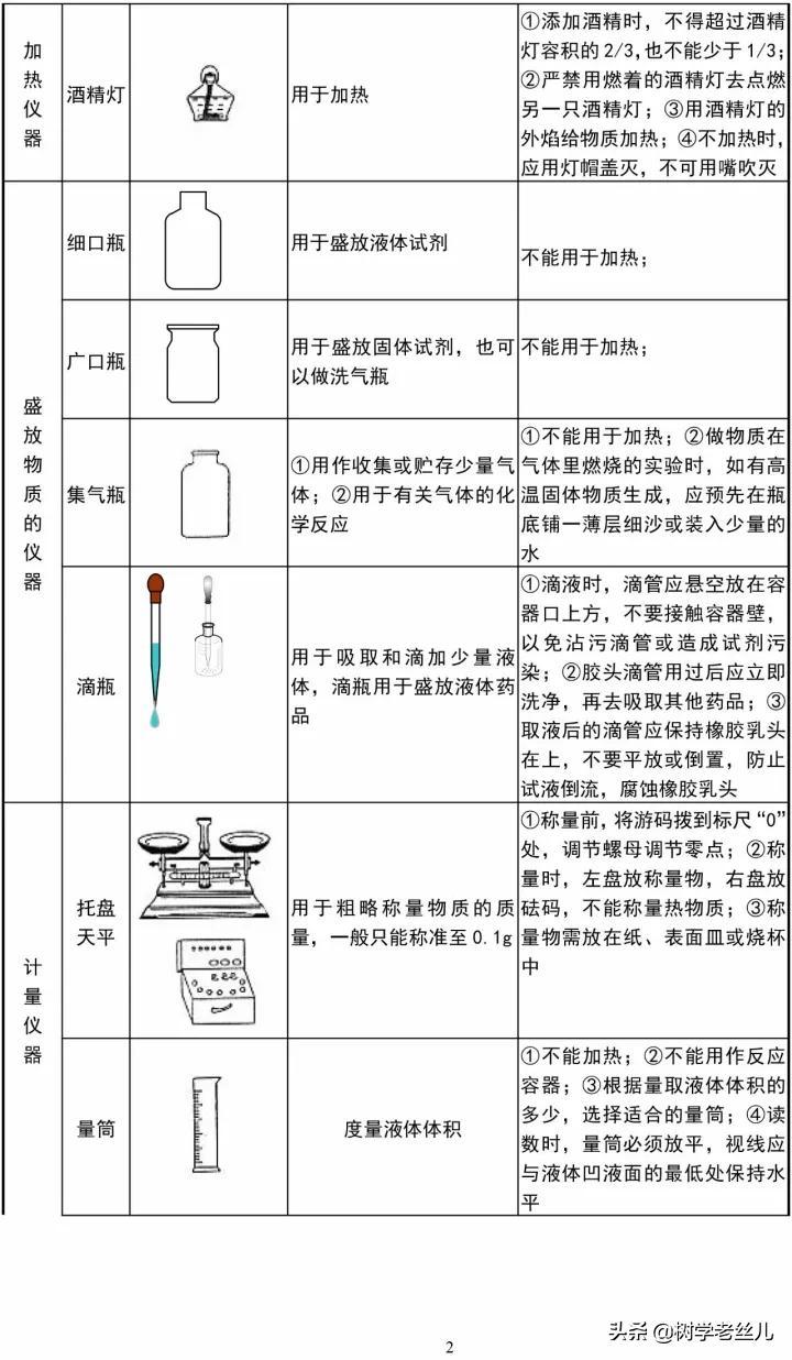 初中化学实验常用仪器和详细基本操作归纳,很详细