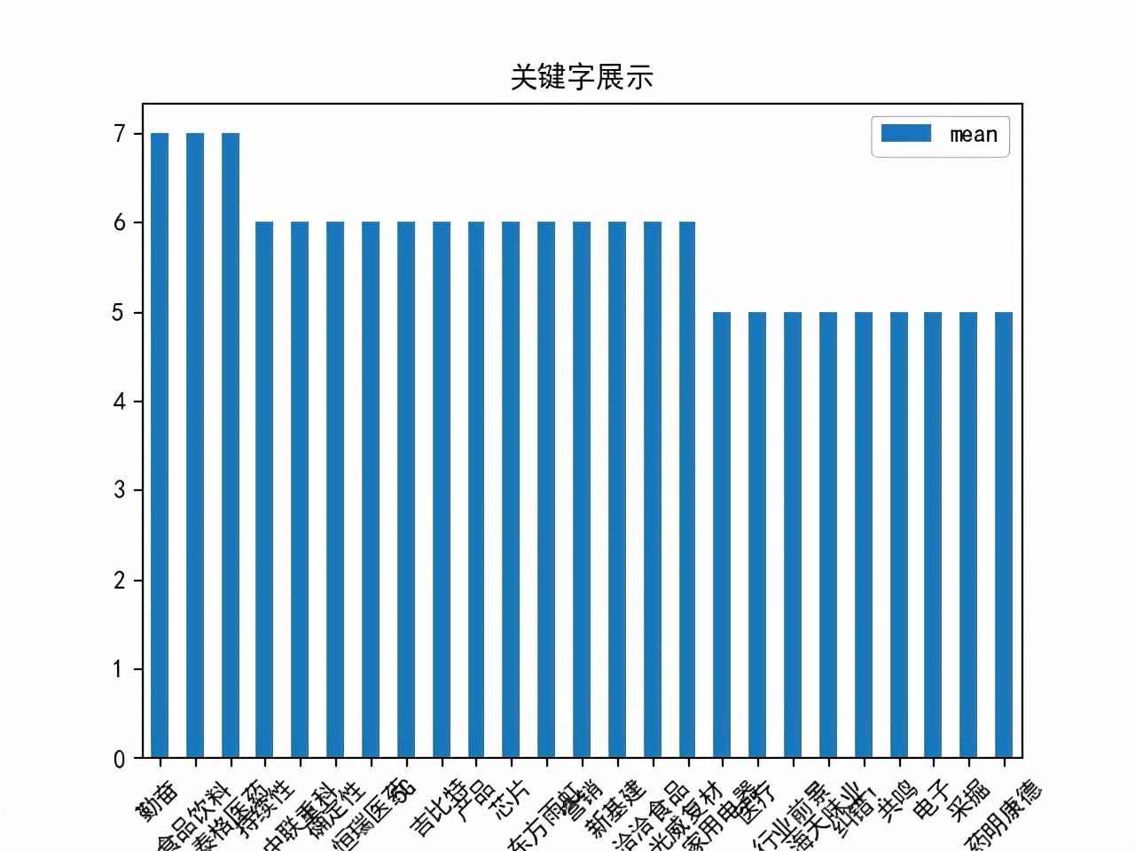 Python爬虫数据分析篇:2021年接下来哪些股票会大涨?